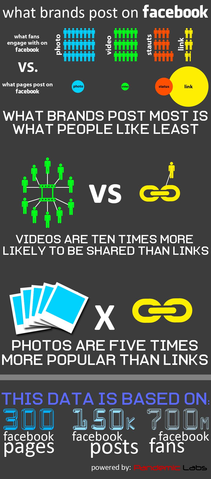 infografia-gustos-facebook
