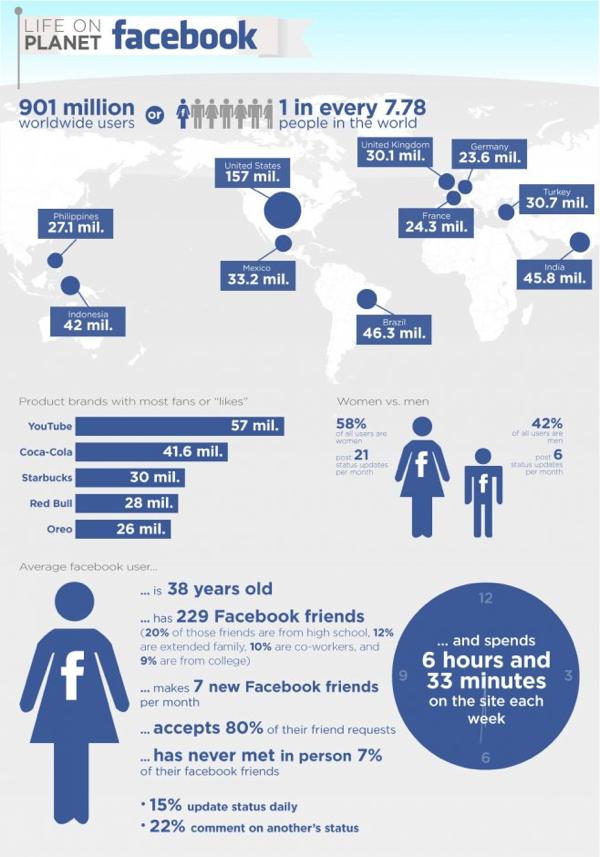 planeta facebook
