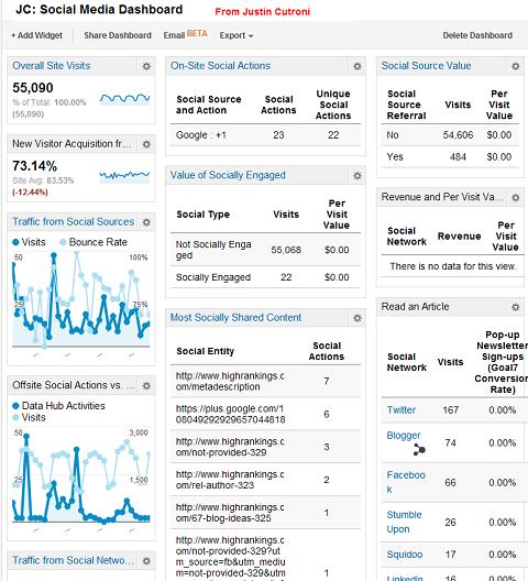 medir el ROI en redes sociales con google analytics
