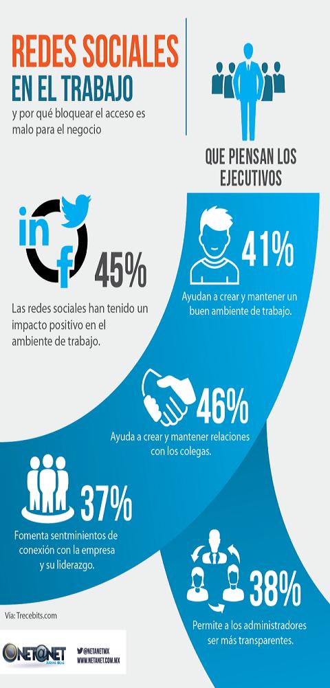 Tu jefe quiere bloquearte las redes sociales Muéstrale por qué es una mala idea #Infografía