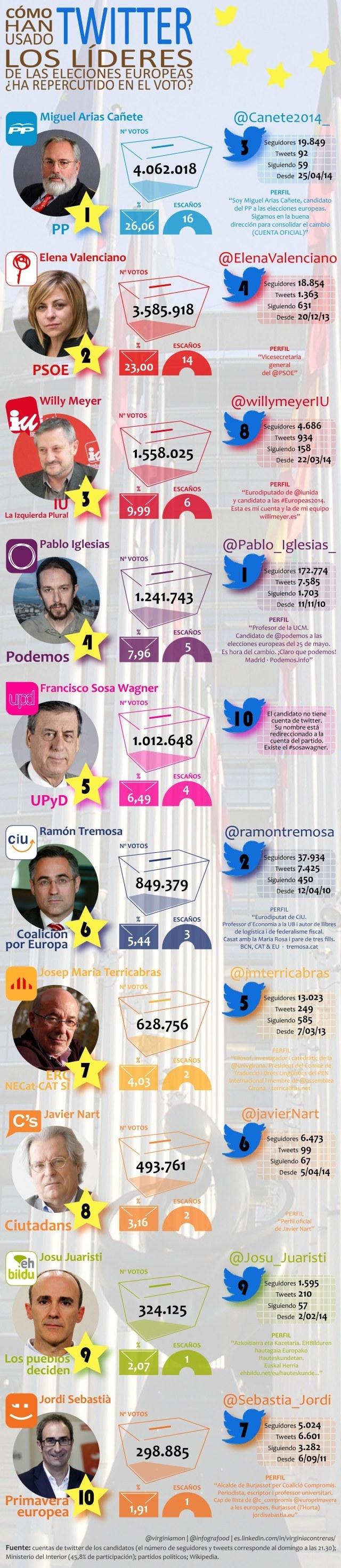 ¿Twitter influye en los resultados de las campañas electorales? #Infografía