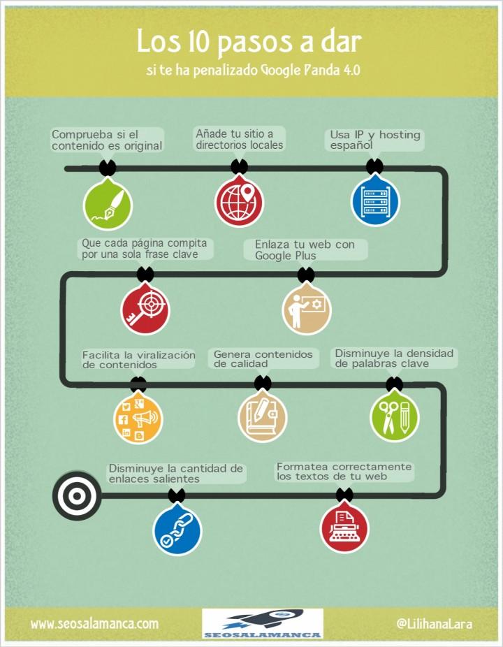 Los 10 pasos para salir de una penalización de Google Panda 4.0 #infografia