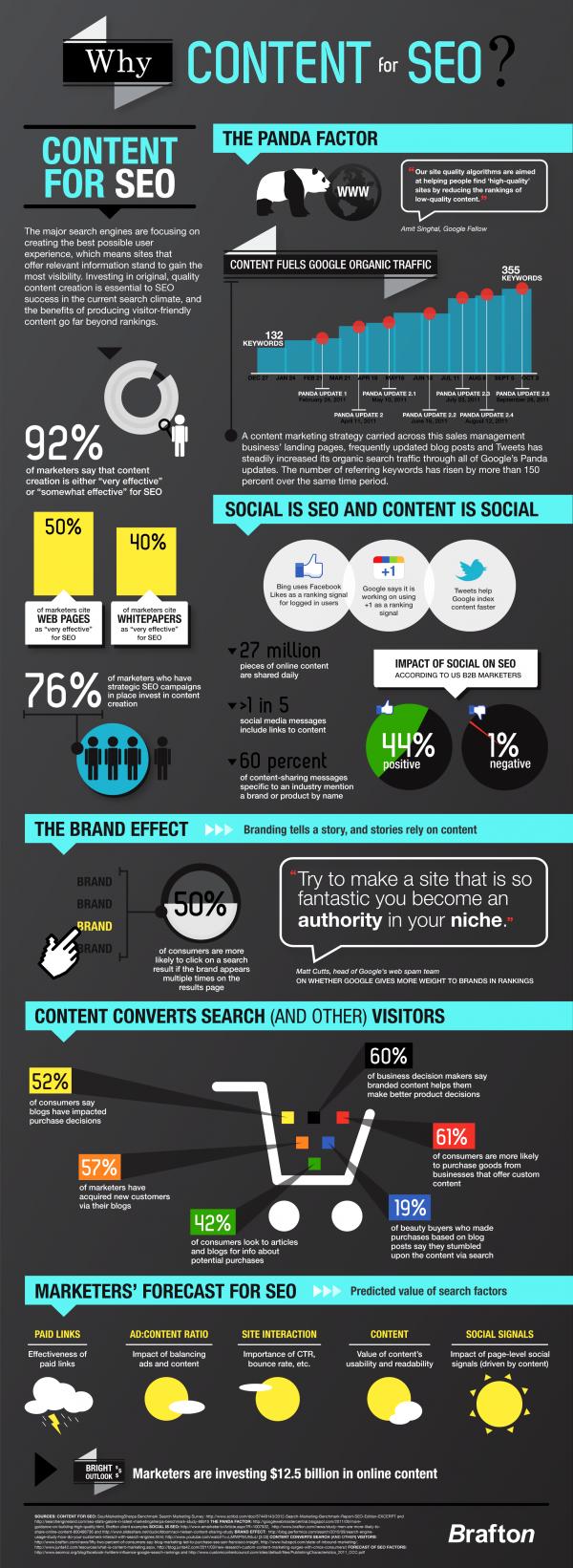 ¿Por qué es importante el contenido en el SEO? #Infografía