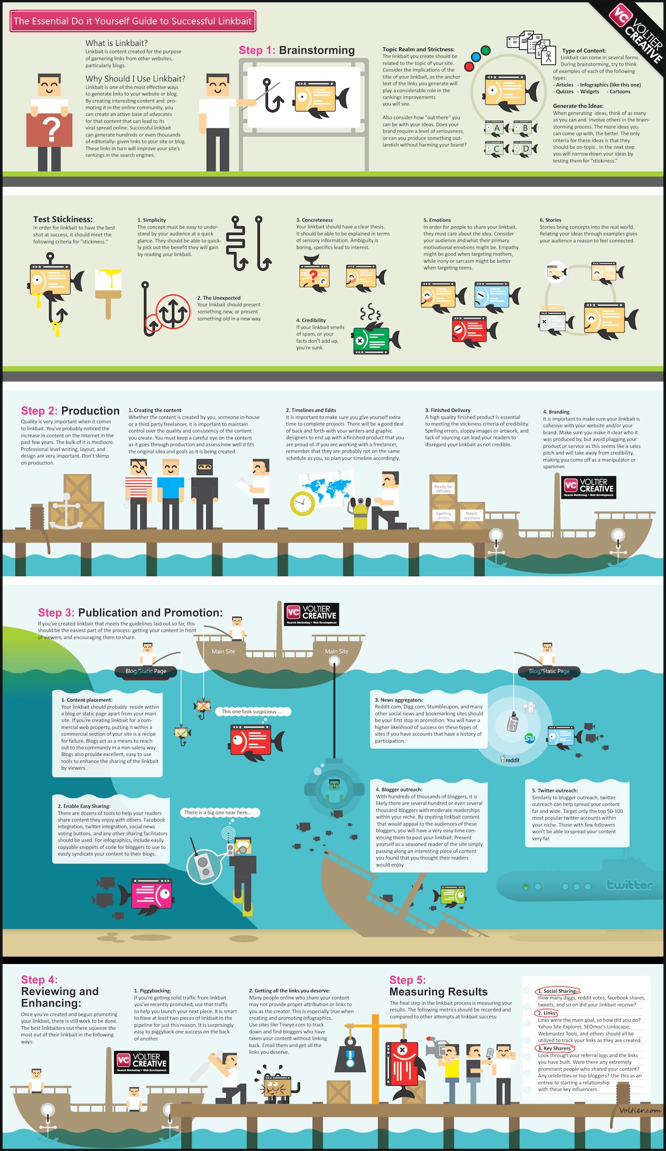 ¿Qué es el link baiting? Cómo usar el cebo de enlaces para link building infografía