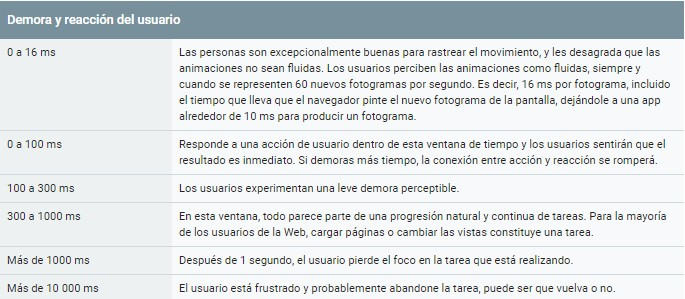 tabla google demora al cargar