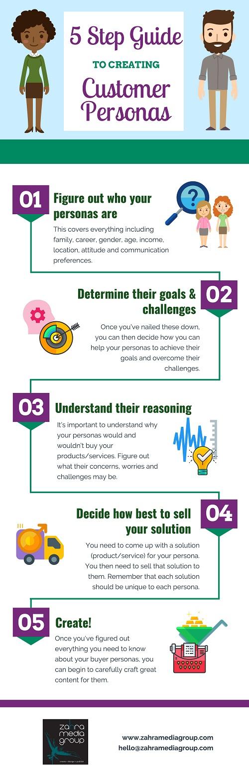 Pasos para definir el perfil del cliente ideal #infografia